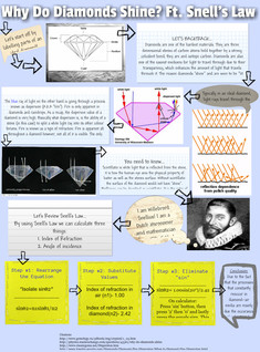 Why Do Diamonds Shine? Ft. Snell's Law