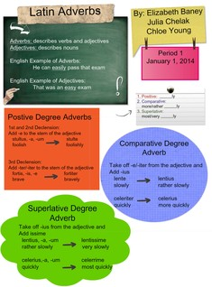 Latin Adverbs