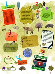 Endangered Species - webquest