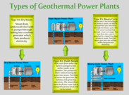 Types of Geothermal Power PLants's thumbnail