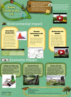 Green Roofs in the US