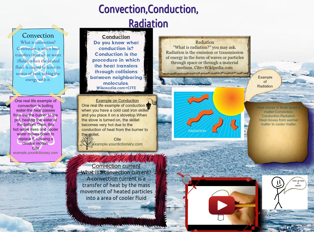 Convenction Conduction Radiation Conduction Convection Cycles