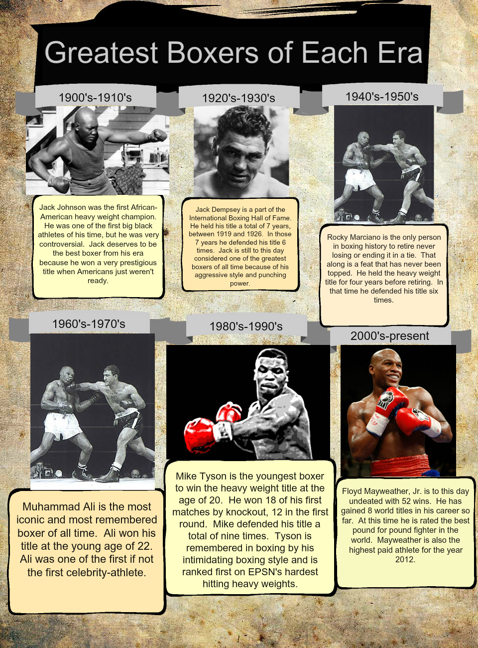 Greatest Boxers of Each Era