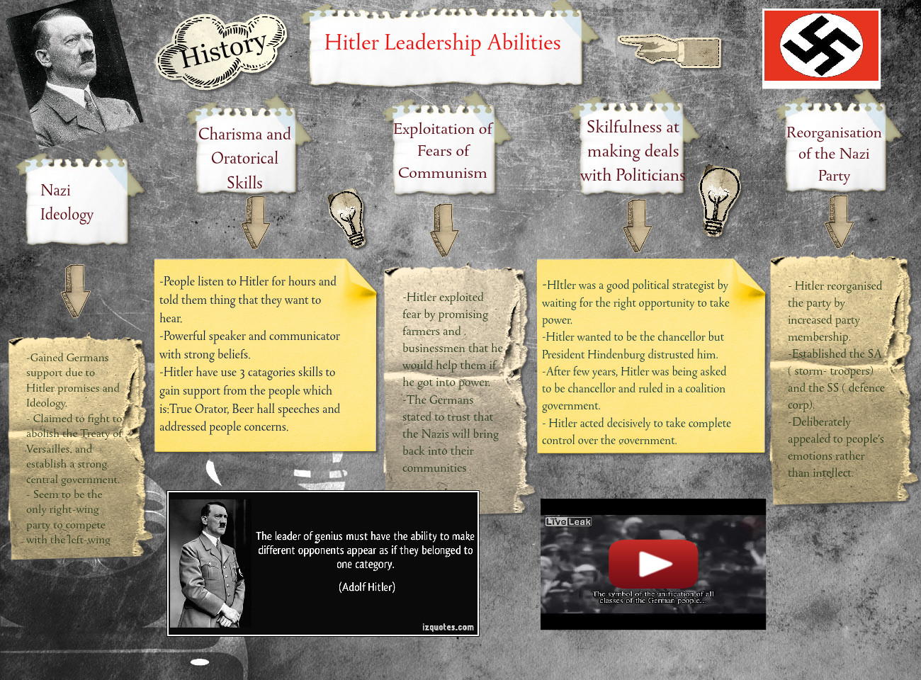 Wee Swien_3C_Hitler Leadership Abilities