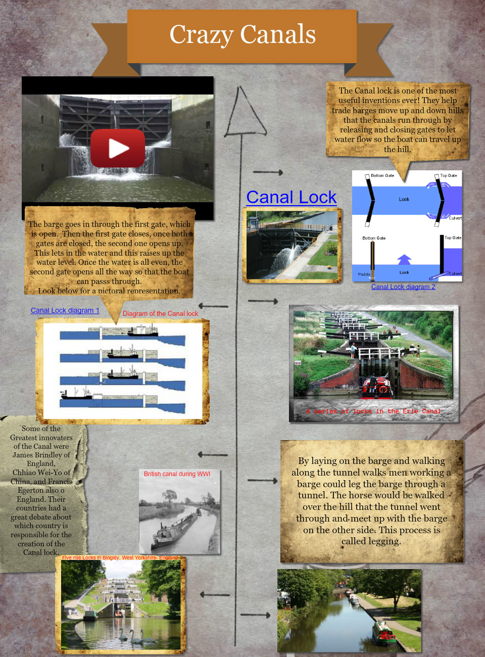 The canal System