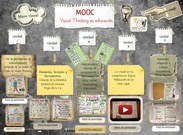 Visual Thinking en educación's thumbnail