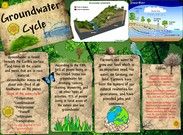 Groundwater Cycle's thumbnail