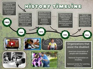 Special Education History Timeline's thumbnail