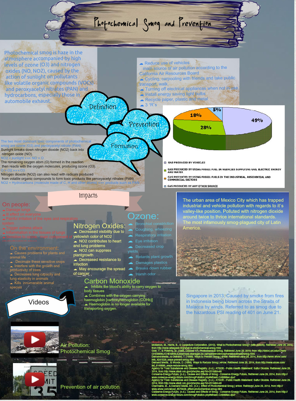 Photochemical Smog and Prevention
