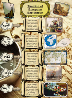 Timeline of European Exploration