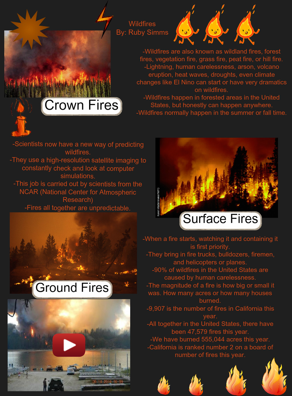 [2015] Ruby Simms (Science A McGrew): Wildfires