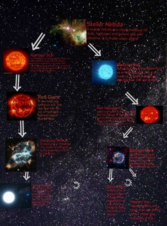 Life Cycle of a low and high mass star