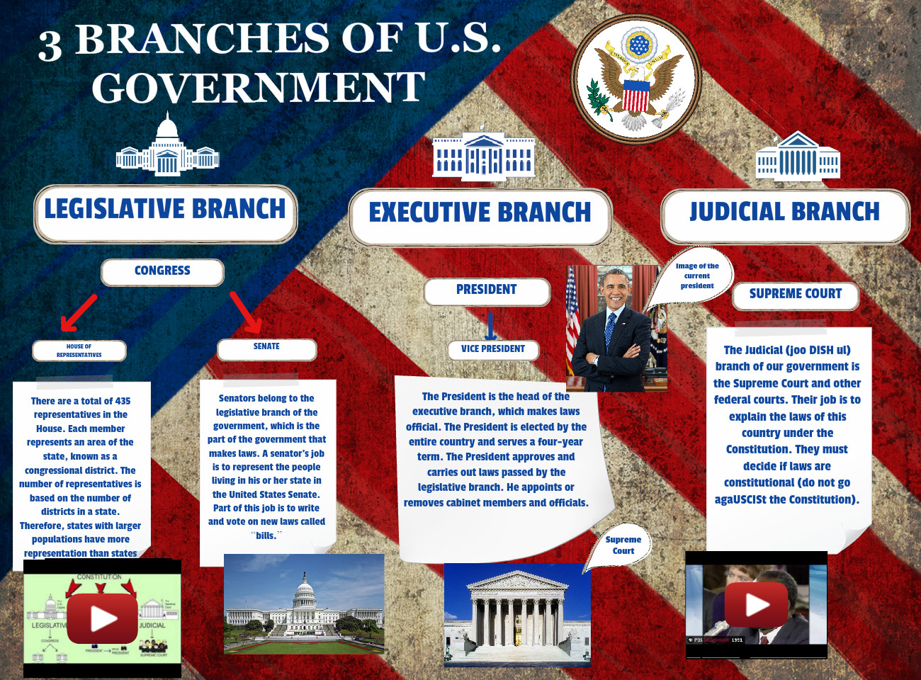 [2015] Marcos Hinojos: 3 Branches of U.S. Government