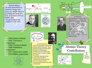 Atomic Theory Contributers