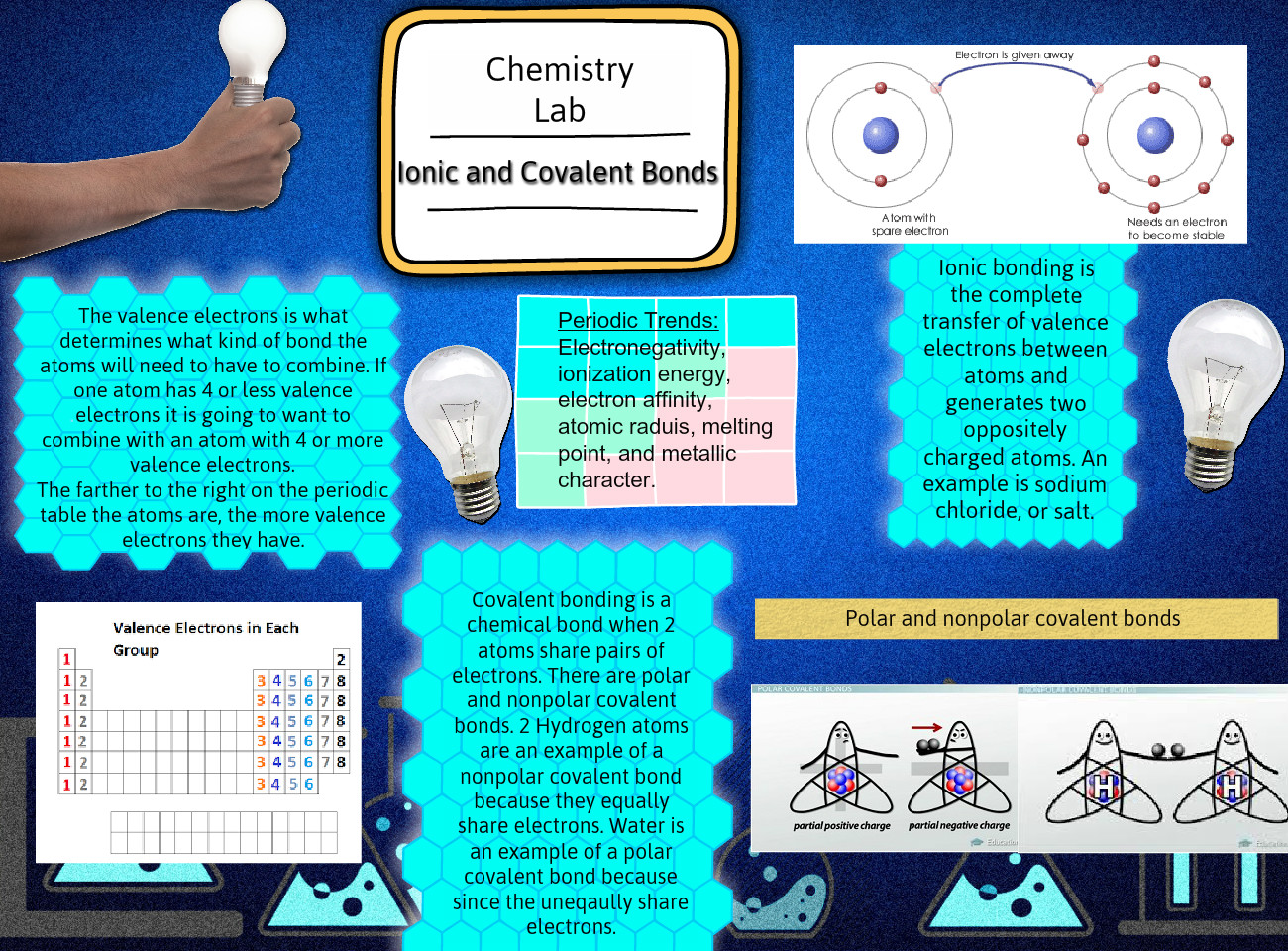 ionic or covalent lab