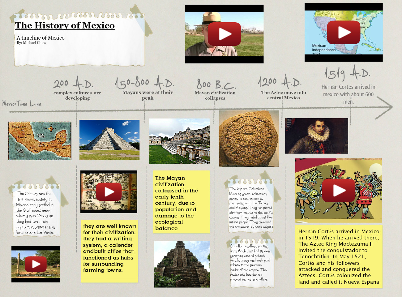 [2015] Michael Chew (Mr Bywaters ELA 78, Mr Bywaters Geo Class): History of Mexico