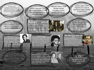 Forensic Science Timeline Project