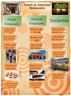 French vs American Restaurants